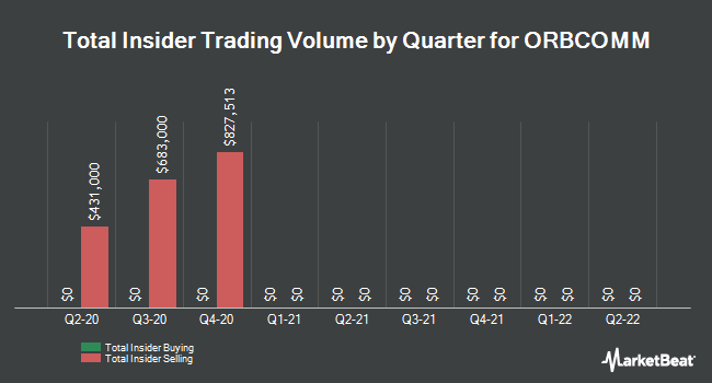 Insider Buying and Selling by Quarter for ORBCOMM (NASDAQ:ORBC)