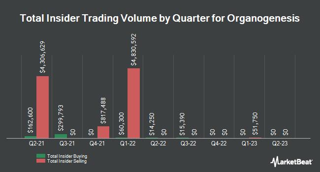 Insider Buying and Selling by Quarter for Organogenesis (NASDAQ:ORGO)