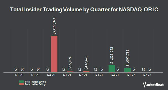 Insider Buying and Selling by Quarter for ORIC Pharmaceuticals (NASDAQ:ORIC)