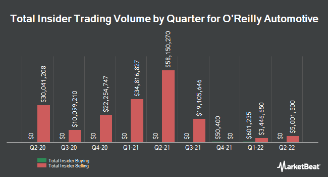 Insider Trades by Quarter for O`Reilly Automotive (NASDAQ:ORLY)