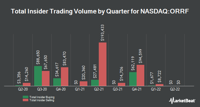 Insider Buying and Selling by Quarter for Orrstown Financial Services (NASDAQ:ORRF)