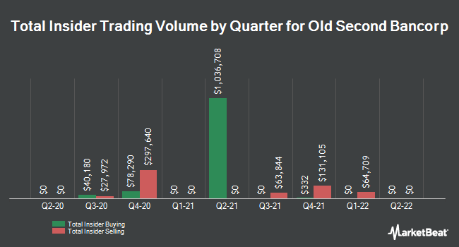 Insider Trades by Quarter for Old Second Bancorp (NASDAQ:OSBC)