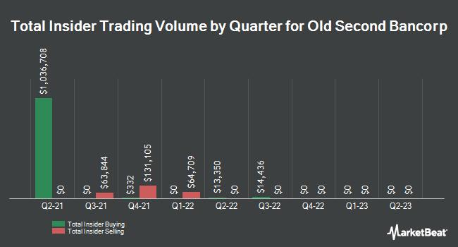 Insider Trades by Quarter for Old Second Bancorp (NASDAQ:OSBC)