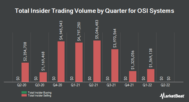 Insider Trades by Quarter for OSI Systems (NASDAQ:OSIS)