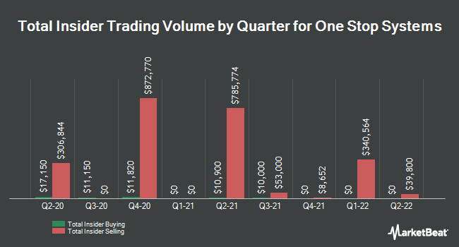 Insider Trades by Quarter for One Stop Systems (NASDAQ:OSS)