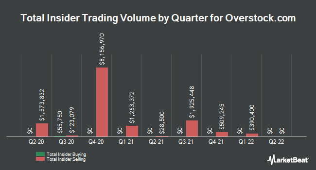 Insider Buying and Selling by Quarter for Overstock.com (NASDAQ:OSTK)