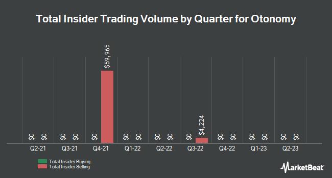 Insider Trades by Quarter for Otonomy (NASDAQ:OTIC)