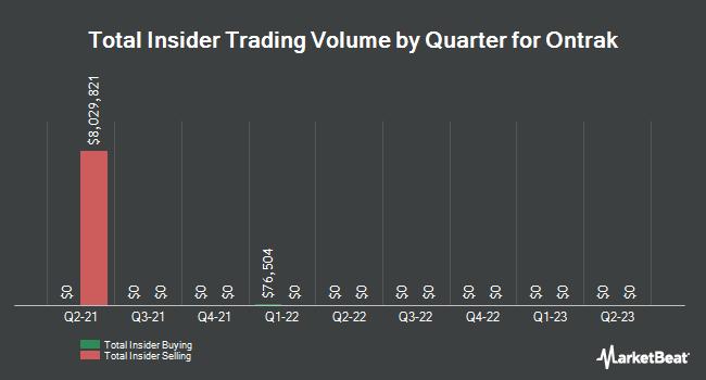 Insider Buying and Selling by Quarter for Ontrak (NASDAQ:OTRK)