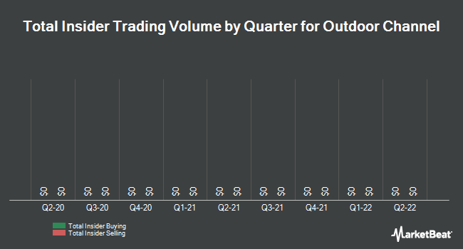 Insider Trading History for Outdoor Channel (NASDAQ:OUTD)