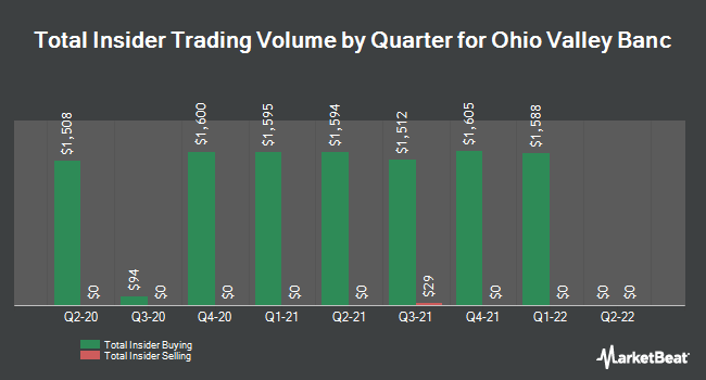 Insider Trades by Quarter for Ohio Valley Banc Corp. (NASDAQ:OVBC)