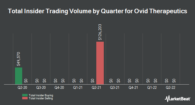 Insider Trades by Quarter for Ovid Therapeutics (NASDAQ:OVID)
