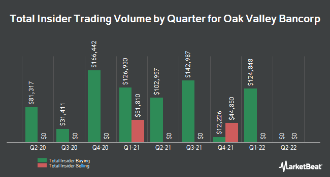 Insider Buying and Selling by Quarter for Oak Valley Bancorp (NASDAQ:OVLY)