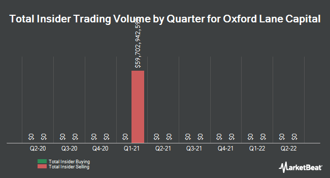 Insider Trading History for Oxford Lane Cap (NASDAQ:OXLC)