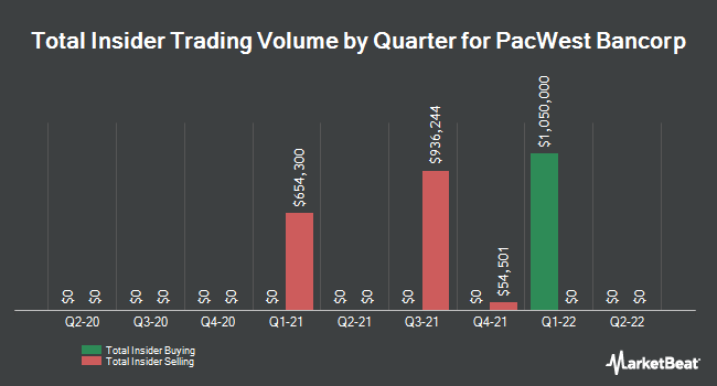 Insider Trades by Quarter for PacWest Bancorp (NASDAQ:PACW)