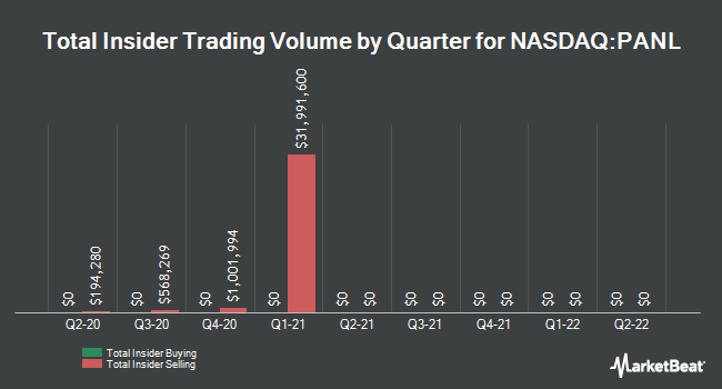Insider Buying and Selling by Quarter for Pangaea Logistics Solutions (NASDAQ:PANL)