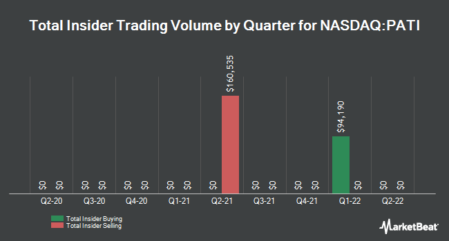 Insider Buying and Selling by Quarter for Patriot Transportation (NASDAQ:PATI)