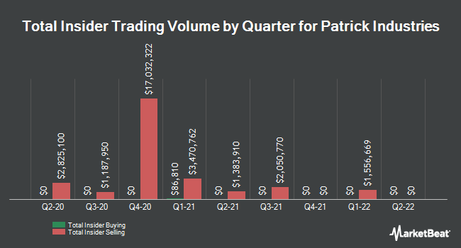 Insider Trades by Quarter for Patrick Industries (NASDAQ:PATK)