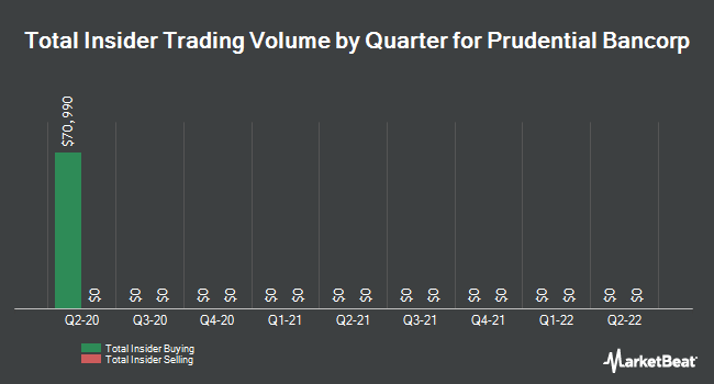 Insider Trades by Quarter for Prudential Bancorp, Inc. of PA (NASDAQ:PBIP)