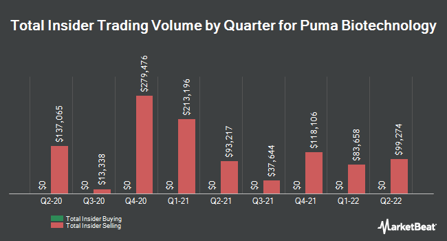 Insider Buying and Selling by Quarter for Puma Biotechnology (NASDAQ:PBYI)