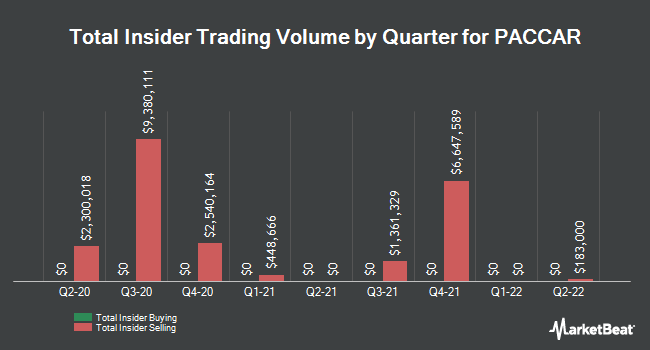 Insider Trades by Quarter for PACCAR (NASDAQ:PCAR)