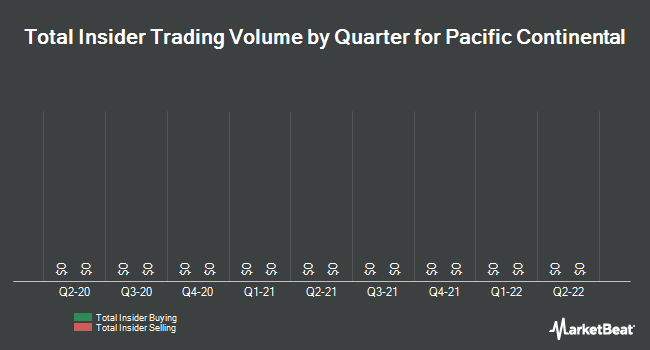 Insider Trades by Quarter for Pacific Continental (NASDAQ:PCBK)