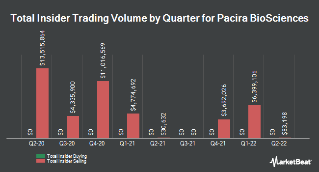 Insider Trades by Quarter for Pacira Pharmaceuticals (NASDAQ:PCRX)