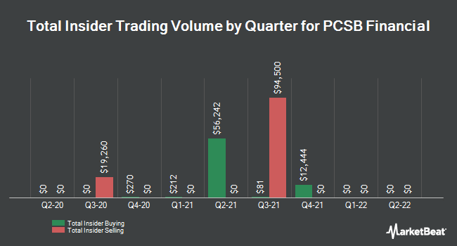 Insider Trades by Quarter for PCSB Financial (NASDAQ:PCSB)