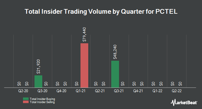 Insider Trades by Quarter for PC Tel (NASDAQ:PCTI)