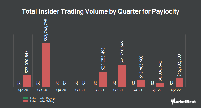 Insider Trades by Quarter for Paylocity Holding Corporation (NASDAQ:PCTY)