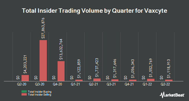 Insider Buying and Selling by Quarter for Vaxcyte (NASDAQ:PCVX)