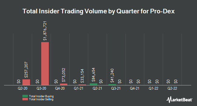 Insider Trades by Quarter for Pro-Dex (NASDAQ:PDEX)