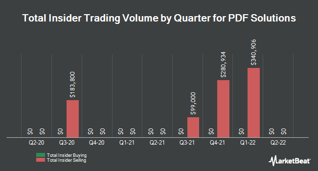 Insider Trades by Quarter for PDF Solutions (NASDAQ:PDFS)