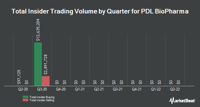 Insider Buying and Selling by Quarter for PDL BioPharma (NASDAQ:PDLI)