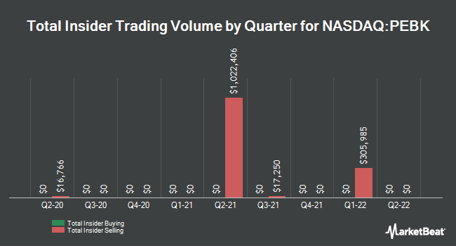 Insider Trades by Quarter for Peoples Bancorp of North Carolina (NASDAQ:PEBK)