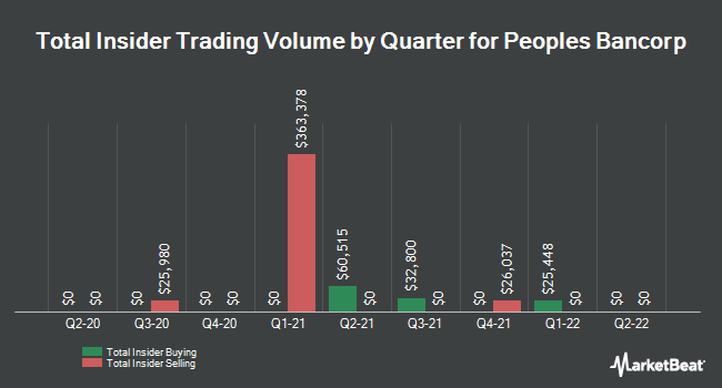Insider Trades by Quarter for Peoples Bancorp (NASDAQ:PEBO)