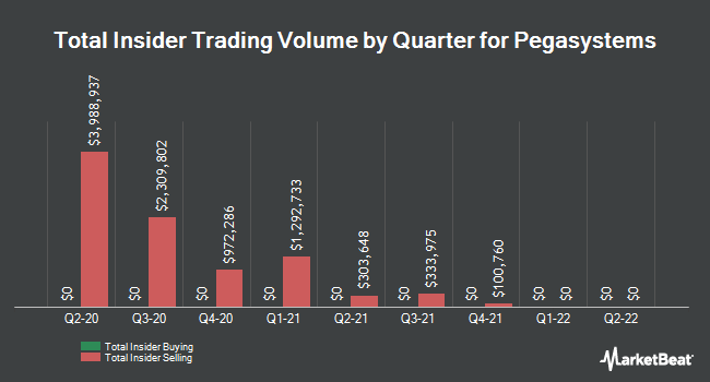Insider Buying and Selling by Quarter for Pegasystems (NASDAQ:PEGA)