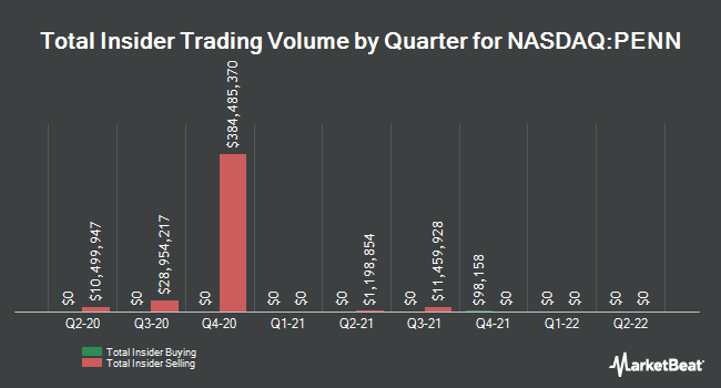 Insider Trades by Quarter for Penn National Gaming (NASDAQ:PENN)
