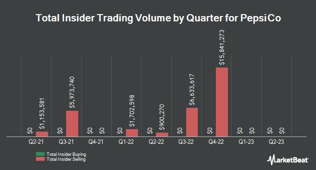 Insider Trades by Quarter for Pepsico (NASDAQ:PEP)