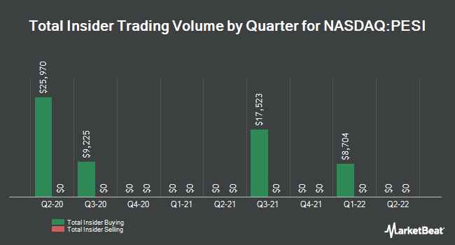 Insider Trades by Quarter for Perma-Fix Environmental Services (NASDAQ:PESI)