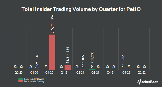 Insider Buying and Selling by Quarter for PetIQ (NASDAQ:PETQ)