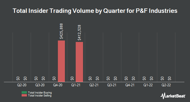 Insider Trades by Quarter for P & F Industries (NASDAQ:PFIN)