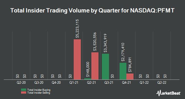 Insider Trades by Quarter for Performant Financial (NASDAQ:PFMT)