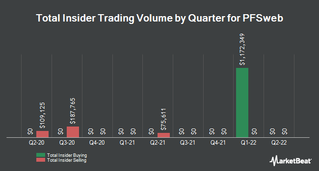 Insider Trades by Quarter for PFSweb (NASDAQ:PFSW)