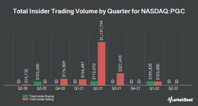 Insider Buying and Selling by Quarter for Peapack-Gladstone Financial (NASDAQ:PGC)