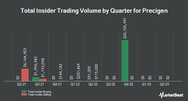 Insider Buying and Selling by Quarter for Precigen (NASDAQ:PGEN)