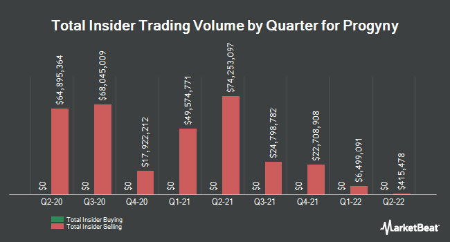 Insider Buying and Selling by Quarter for Progyny (NASDAQ:PGNY)