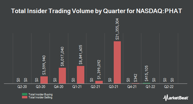 Insider Buying and Selling by Quarter for Phathom Pharmaceuticals (NASDAQ:PHAT)