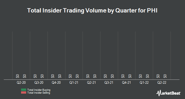 Insider Trades by Quarter for PHI (NASDAQ:PHIIK)
