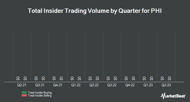 Insider Trades by Quarter for PHI (NASDAQ:PHIIK)