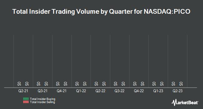 Insider Trades by Quarter for Pico (NASDAQ:PICO)